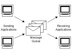 Microsoft Message Queuing (MSMQ)