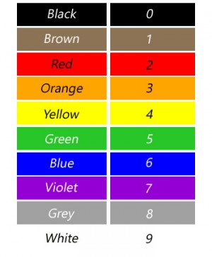24 Useful Distinct Color Codes